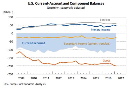US-current-account-chart-Quarterly
