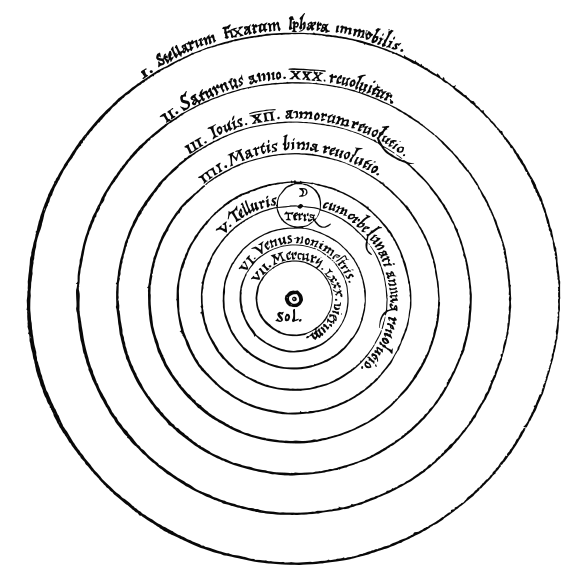 Solar_System_Copernicus_Scewing_Wiki-PD