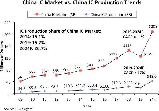 China-Chip-Market-vs-Production-2019